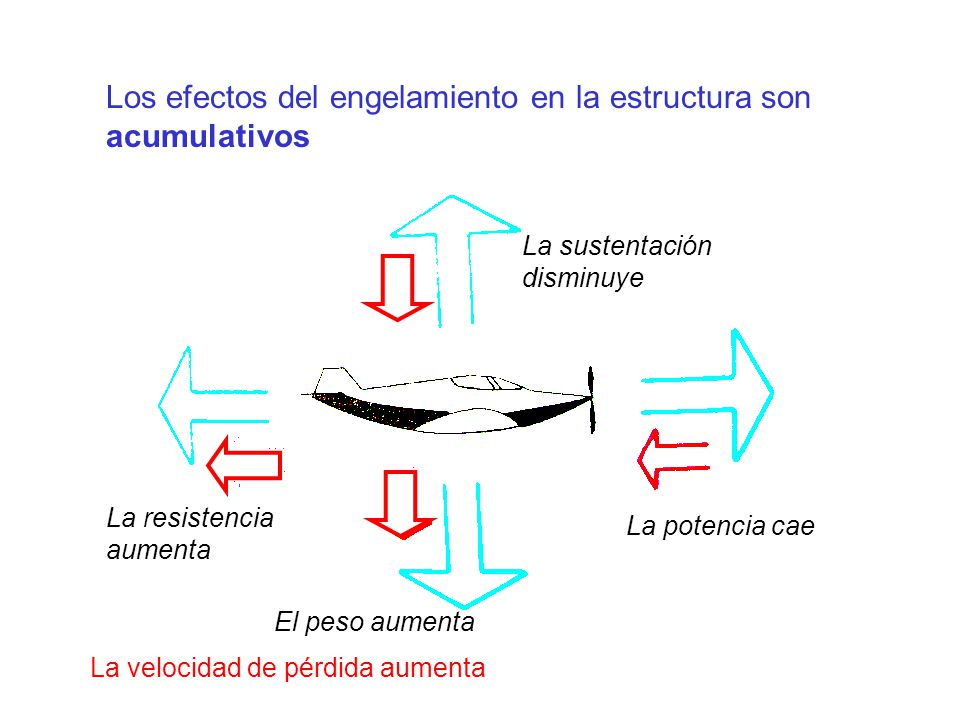 Los efectos del engelamiento en la estructura son acumulativos