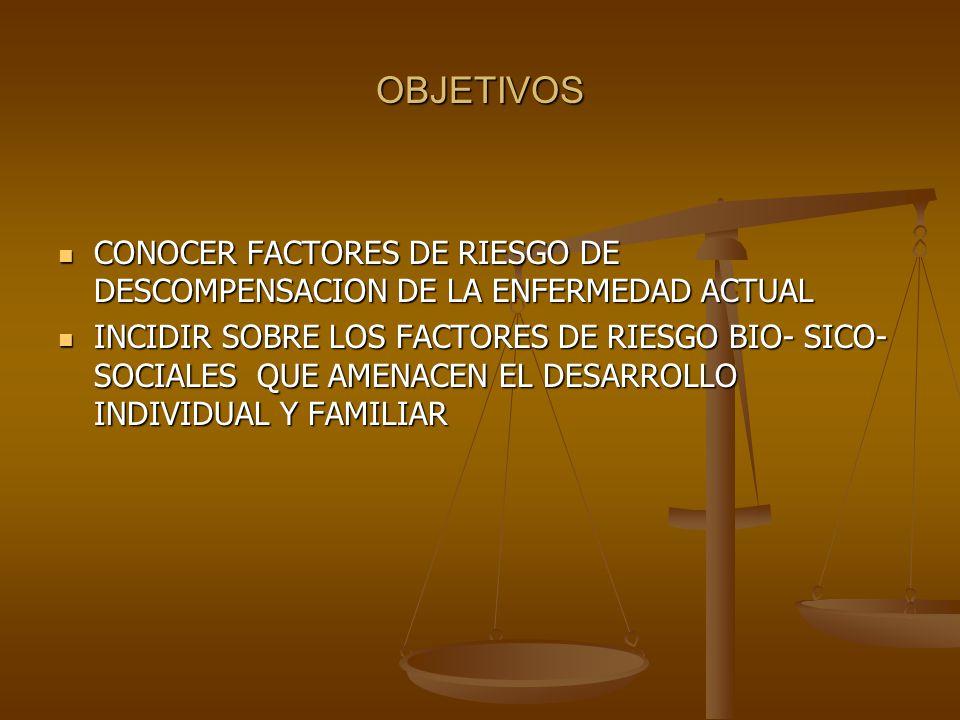 OBJETIVOS CONOCER FACTORES DE RIESGO DE DESCOMPENSACION DE LA ENFERMEDAD ACTUAL.