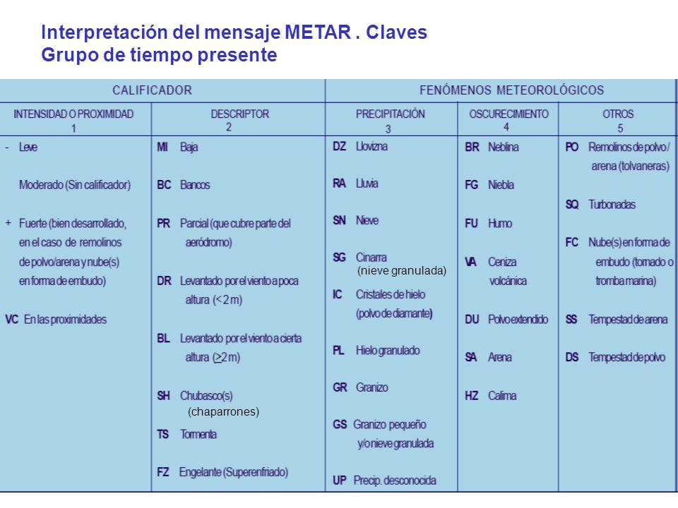 Interpretación del mensaje METAR . Claves Grupo de tiempo presente