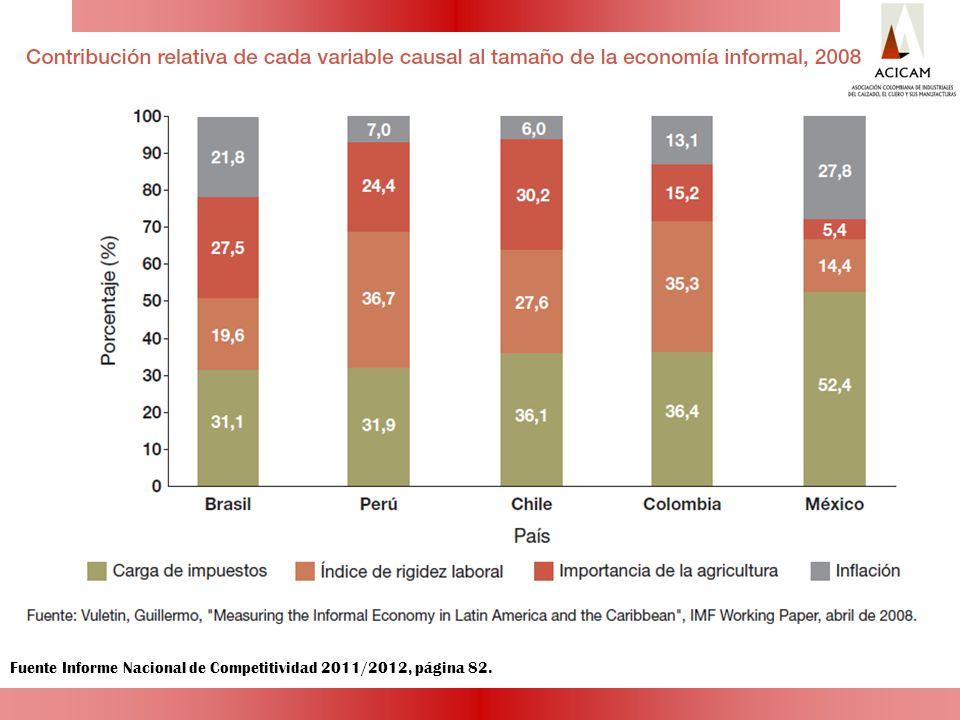 Fuente Informe Nacional de Competitividad 2011/2012, página 82.