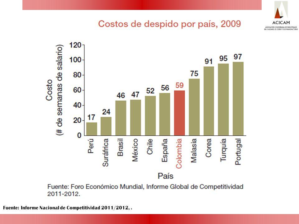 Fuente: Informe Nacional de Competitividad 2011/2012, .