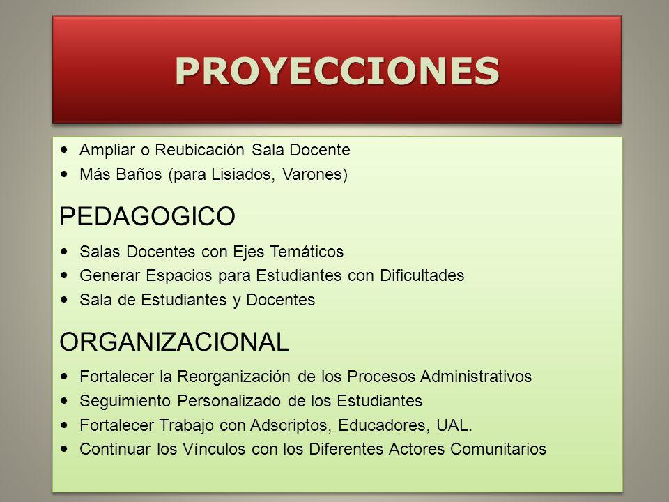 PROYECCIONES PEDAGOGICO ORGANIZACIONAL