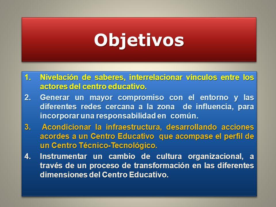 Objetivos Nivelación de saberes, interrelacionar vínculos entre los actores del centro educativo.