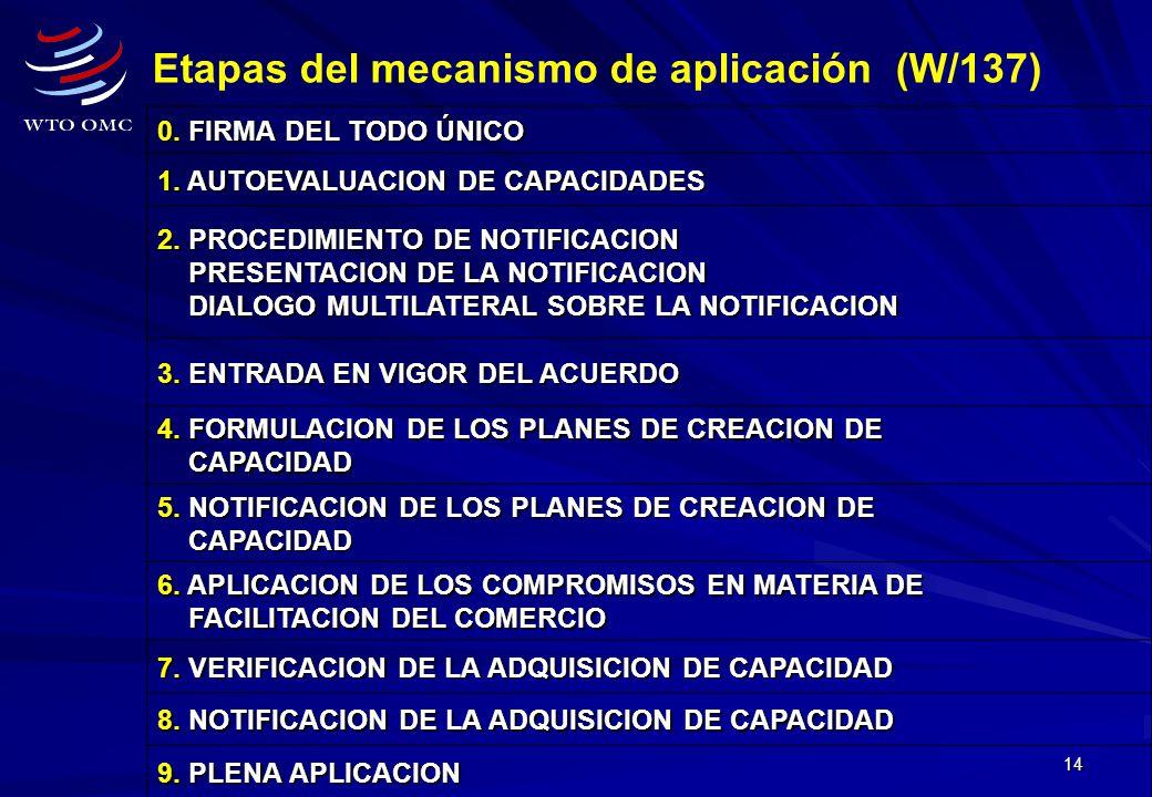 Etapas del mecanismo de aplicación (W/137)