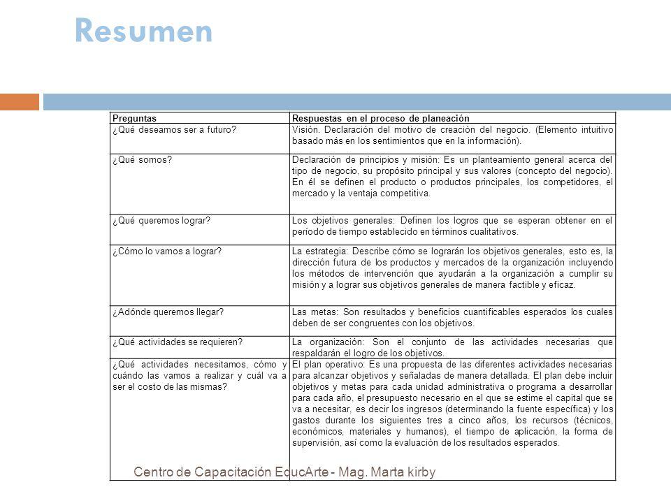Resumen Centro de Capacitación EducArte - Mag. Marta kirby Preguntas