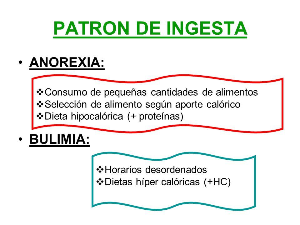 PATRON DE INGESTA ANOREXIA: BULIMIA: