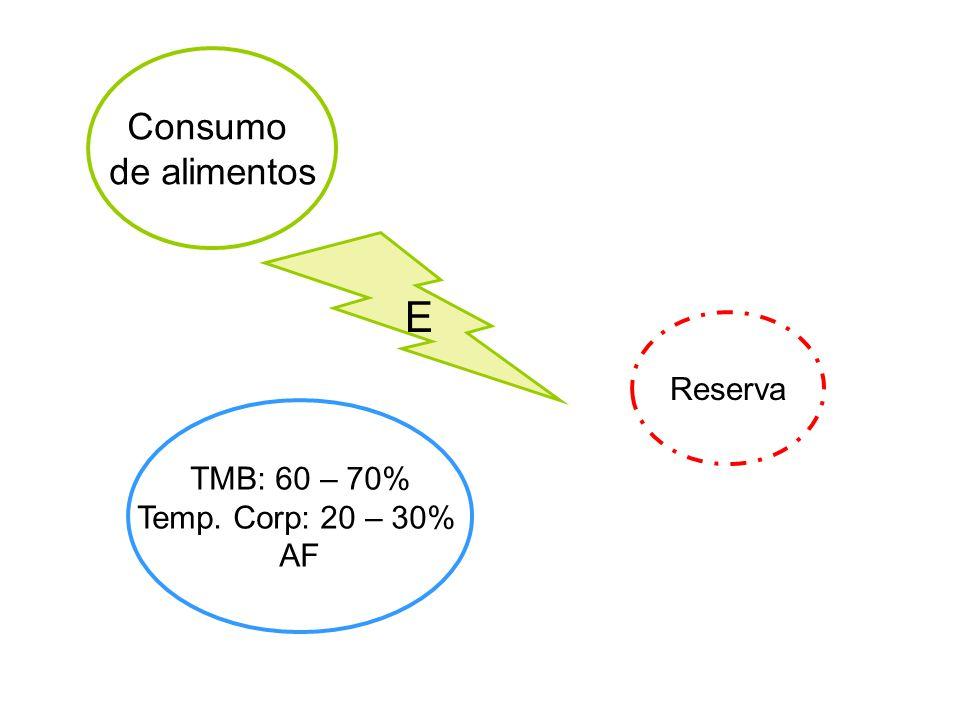Consumo de alimentos E Reserva TMB: 60 – 70% Temp. Corp: 20 – 30% AF