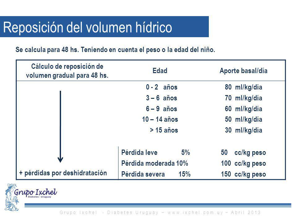 Cálculo de reposición de volumen gradual para 48 hs.