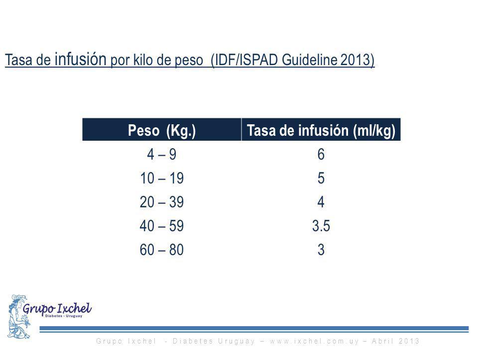 Tasa de infusión (ml/kg)