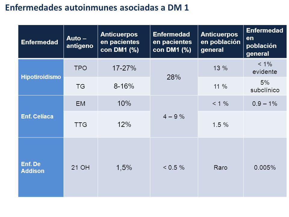 Enfermedades autoinmunes asociadas a DM 1