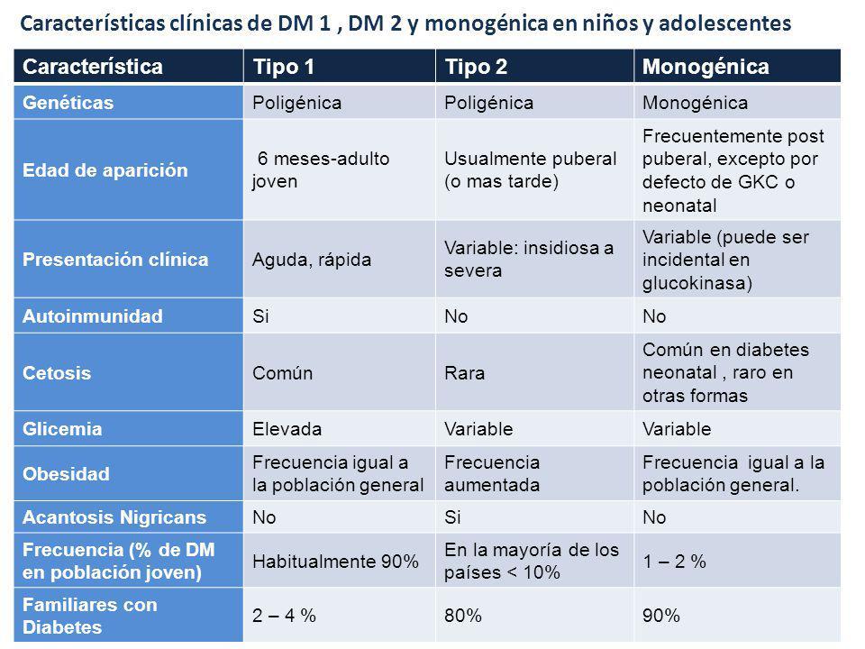 Características clínicas de DM 1 , DM 2 y monogénica en niños y adolescentes