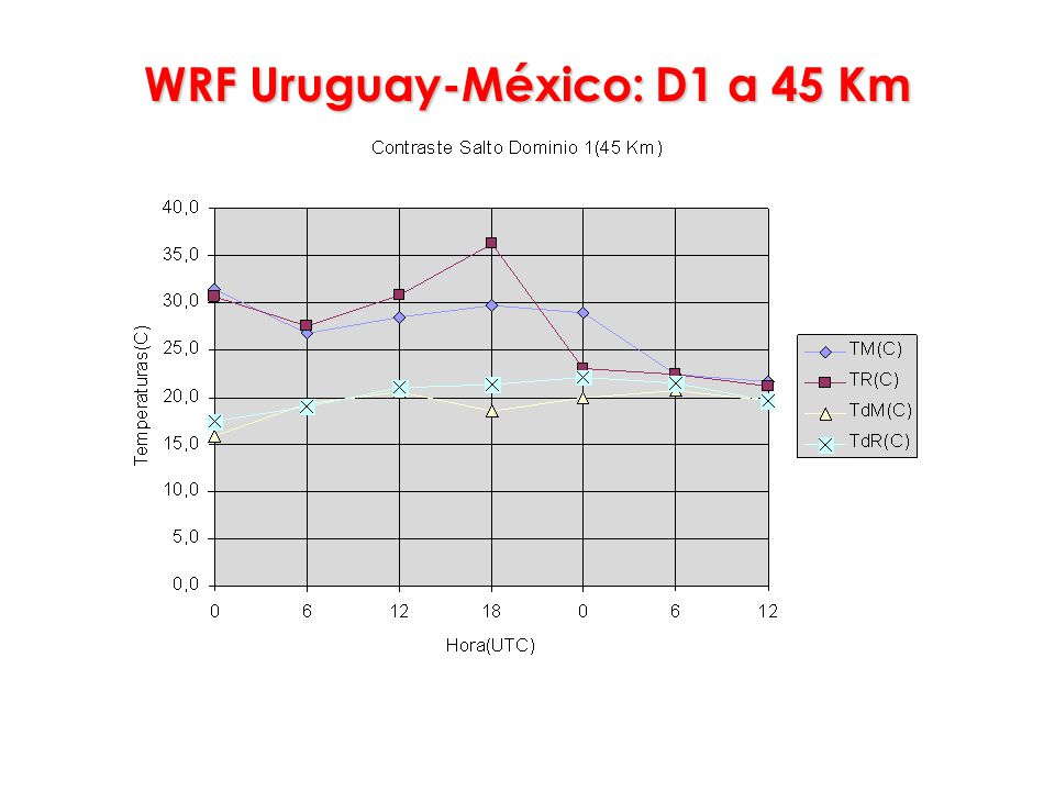 WRF Uruguay-México: D1 a 45 Km