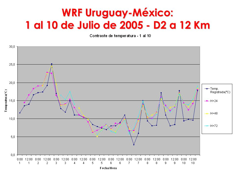 WRF Uruguay-México: 1 al 10 de Julio de 2005 - D2 a 12 Km