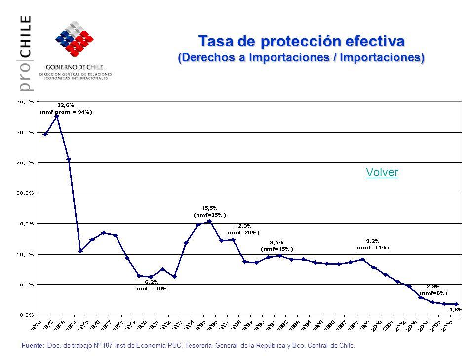 Tasa de protección efectiva (Derechos a Importaciones / Importaciones)