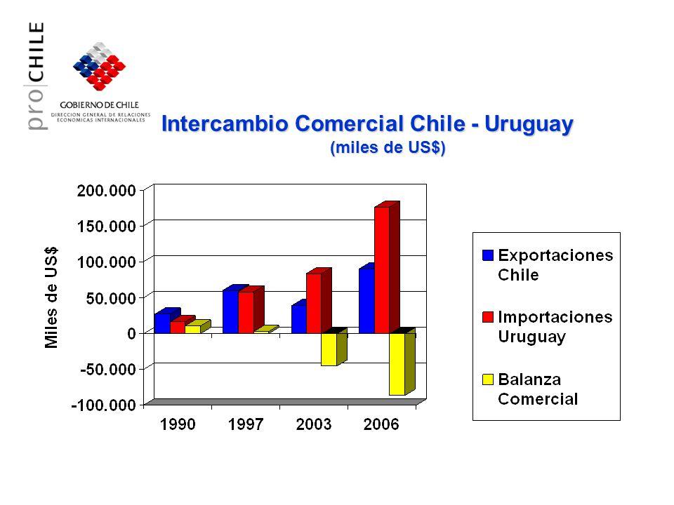 Intercambio Comercial Chile - Uruguay (miles de US$)
