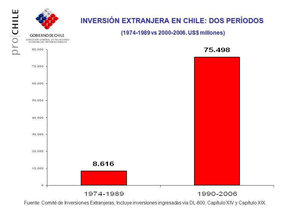INVERSIÓN EXTRANJERA EN CHILE: DOS PERÍODOS