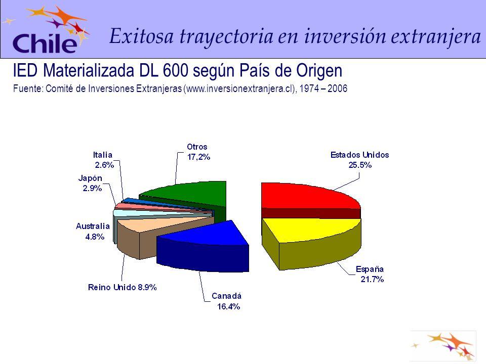 Exitosa trayectoria en inversión extranjera