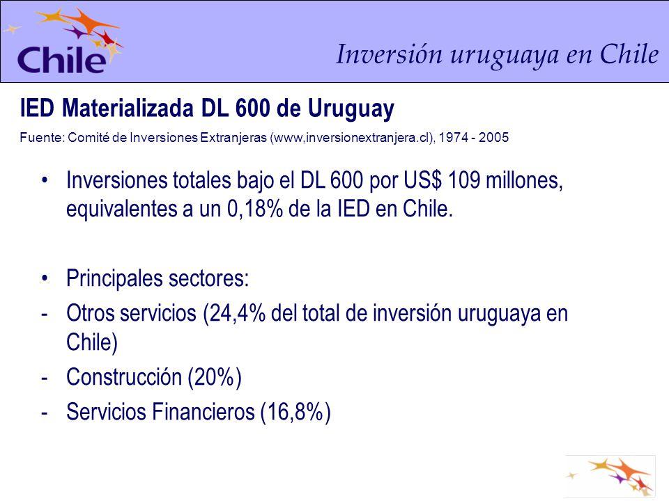 Inversión uruguaya en Chile