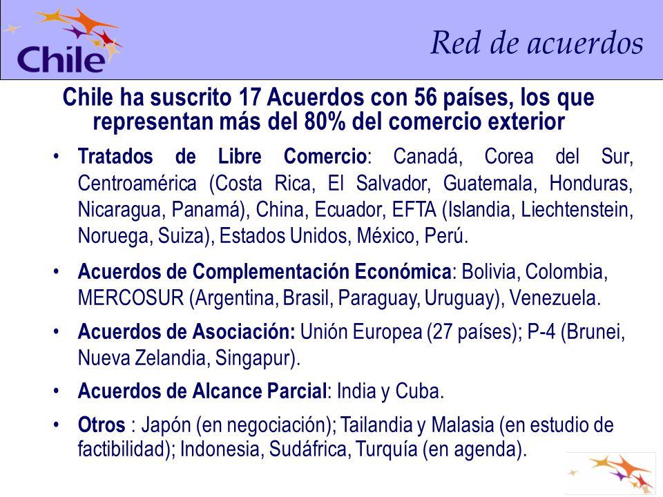 Red de acuerdos Chile ha suscrito 17 Acuerdos con 56 países, los que representan más del 80% del comercio exterior.
