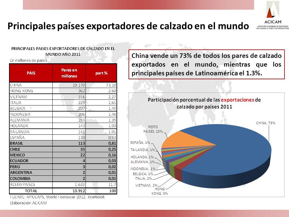 Principales países exportadores de calzado en el mundo