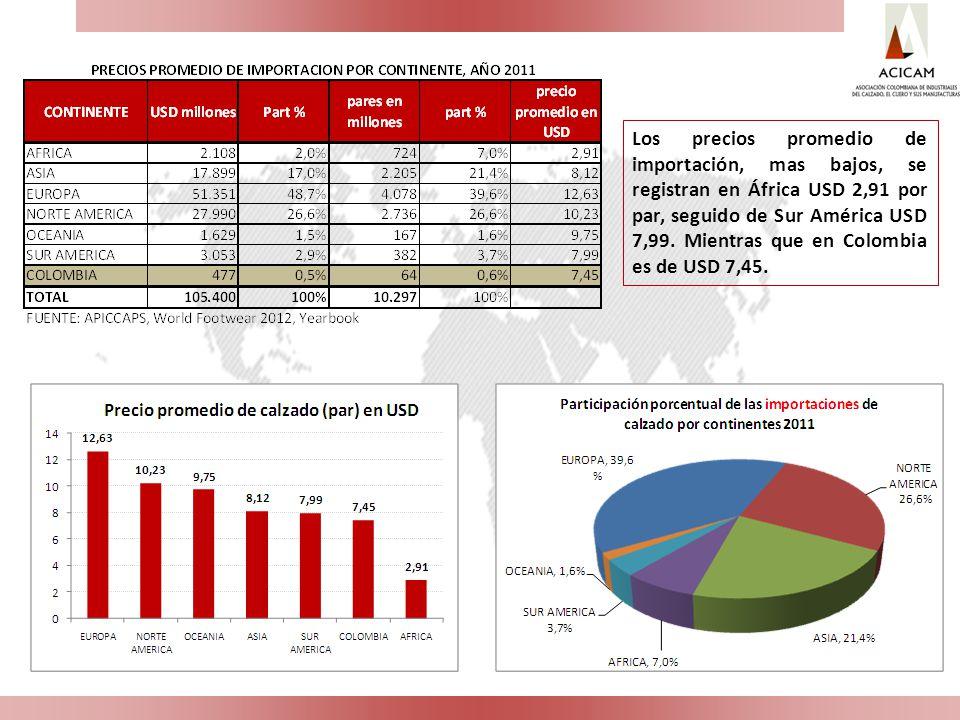 Los precios promedio de importación, mas bajos, se registran en África USD 2,91 por par, seguido de Sur América USD 7,99.