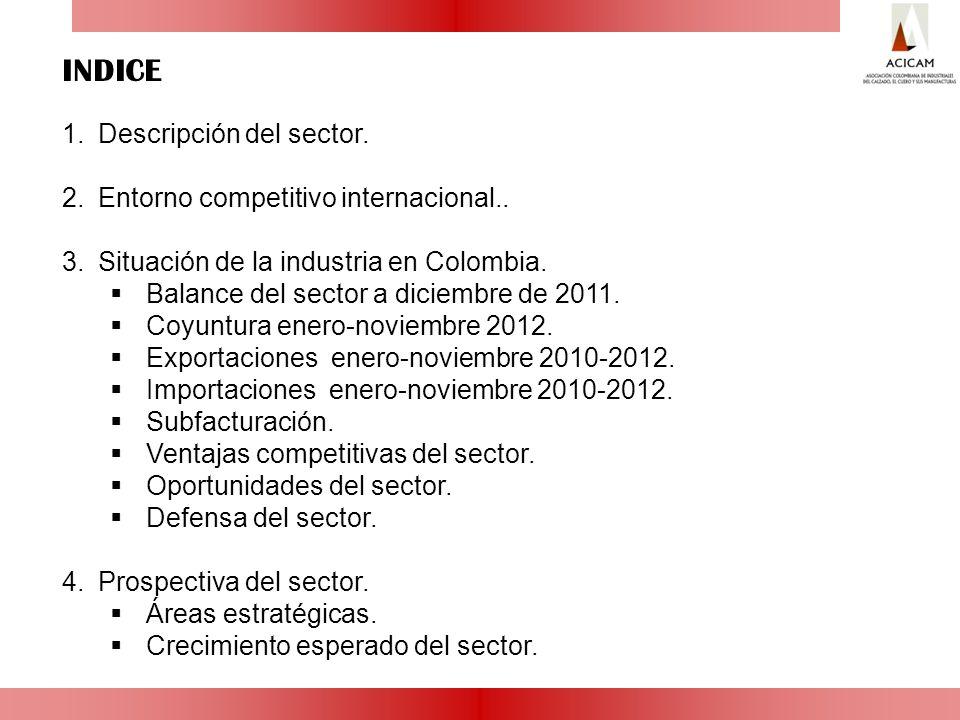 INDICE Descripción del sector. Entorno competitivo internacional..