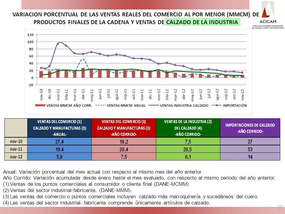 VARIACION PORCENTUAL DE LAS VENTAS REALES DEL COMERCIO AL POR MENOR (MMCM) DE PRODUCTOS FINALES DE LA CADENA Y VENTAS DE CALZADO DE LA INDUSTRIA