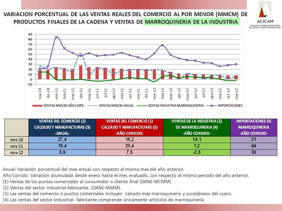VARIACION PORCENTUAL DE LAS VENTAS REALES DEL COMERCIO AL POR MENOR (MMCM) DE PRODUCTOS FINALES DE LA CADENA Y VENTAS DE MARROQUINERIA DE LA INDUSTRIA
