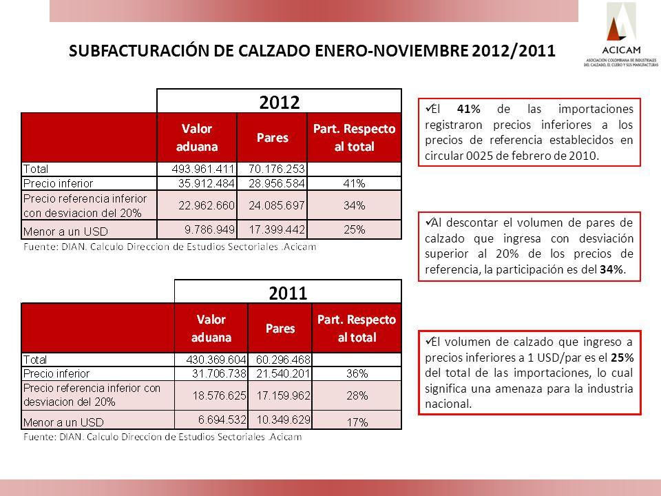 SUBFACTURACIÓN DE CALZADO ENERO-NOVIEMBRE 2012/2011