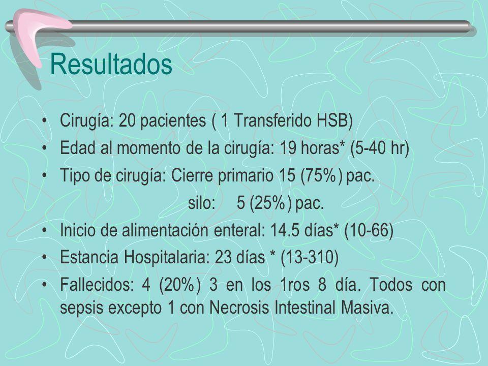 Resultados Cirugía: 20 pacientes ( 1 Transferido HSB)