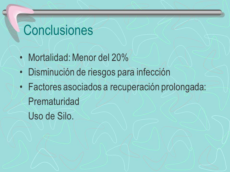 Conclusiones Mortalidad: Menor del 20%