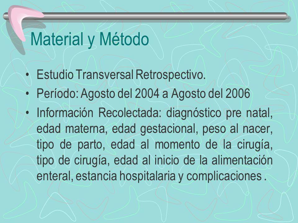Material y Método Estudio Transversal Retrospectivo.
