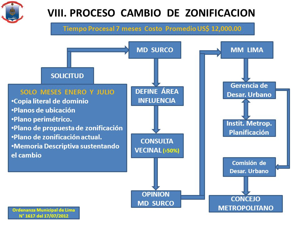 VIII. PROCESO CAMBIO DE ZONIFICACION