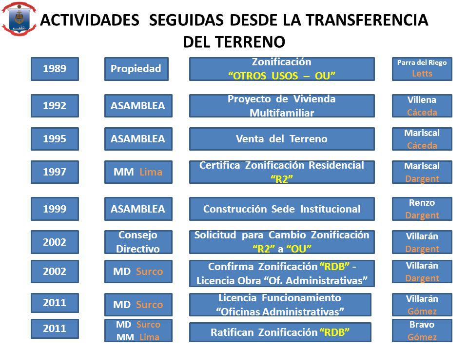 ACTIVIDADES SEGUIDAS DESDE LA TRANSFERENCIA DEL TERRENO