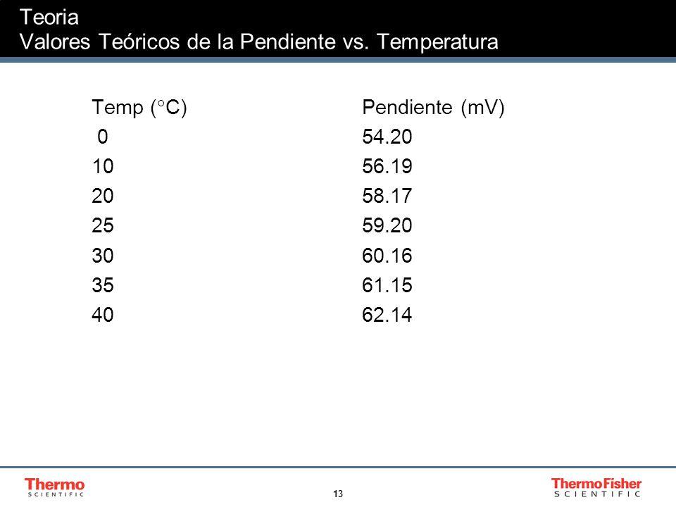 Teoria Valores Teóricos de la Pendiente vs. Temperatura