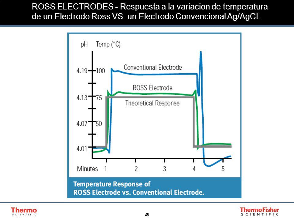 ROSS ELECTRODES - Respuesta a la variacion de temperatura de un Electrodo Ross VS.