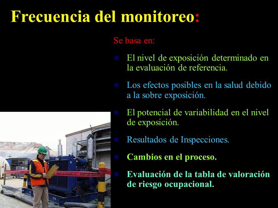 Frecuencia del monitoreo: