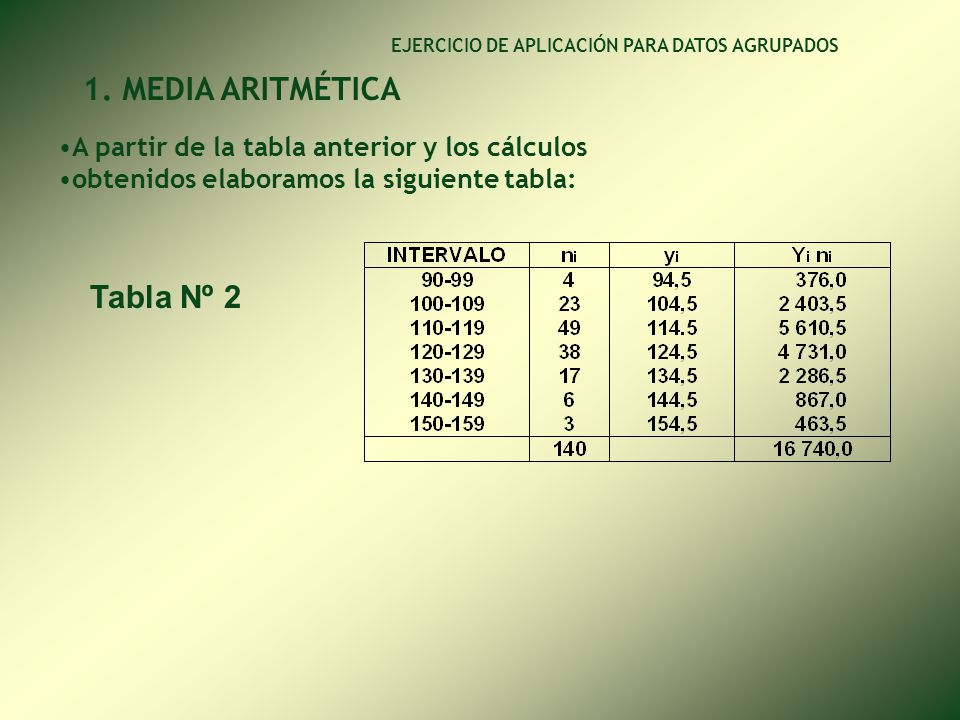 1. MEDIA ARITMÉTICA Tabla Nº 2