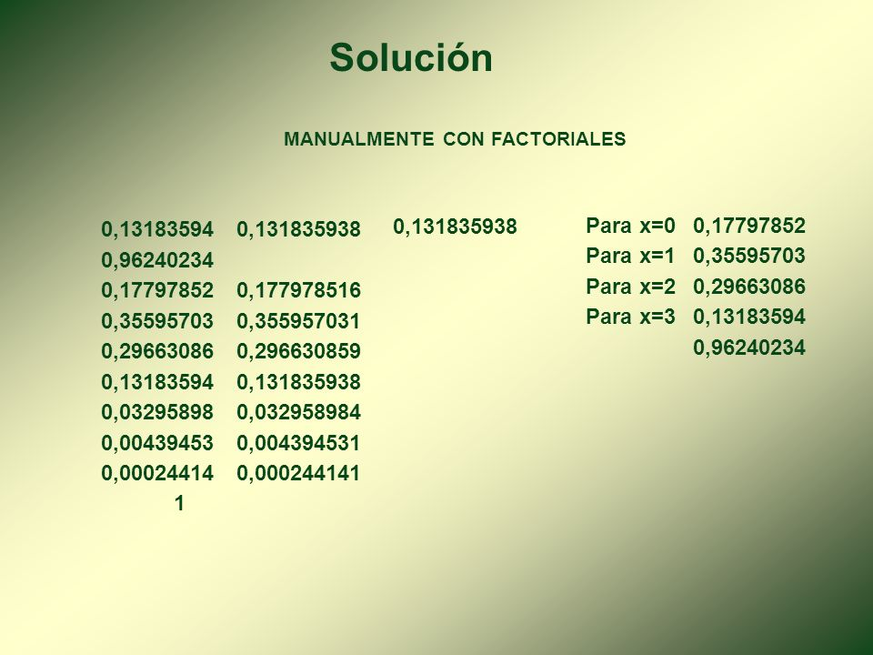 Solución MANUALMENTE. CON FACTORIALES. 0,13183594. 0,131835938. 0,131835938. Para x=0. 0,17797852.