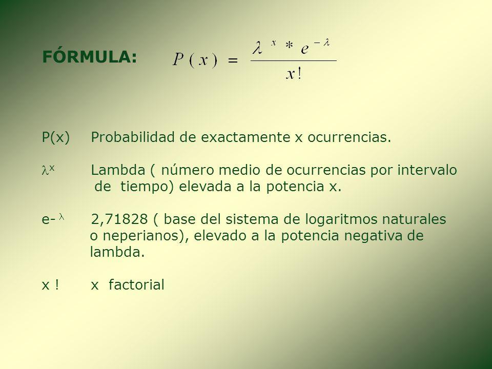 FÓRMULA: P(x) Probabilidad de exactamente x ocurrencias.