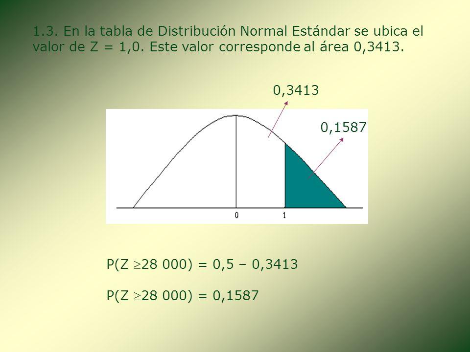 1.3. En la tabla de Distribución Normal Estándar se ubica el valor de Z = 1,0. Este valor corresponde al área 0,3413.
