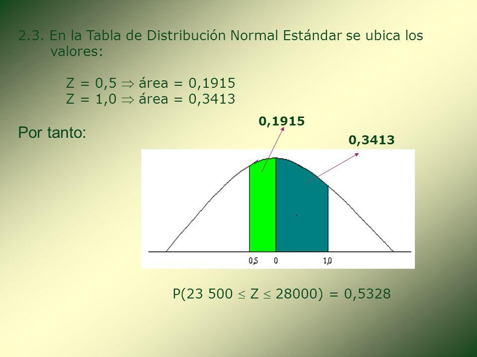 2.3. En la Tabla de Distribución Normal Estándar se ubica los