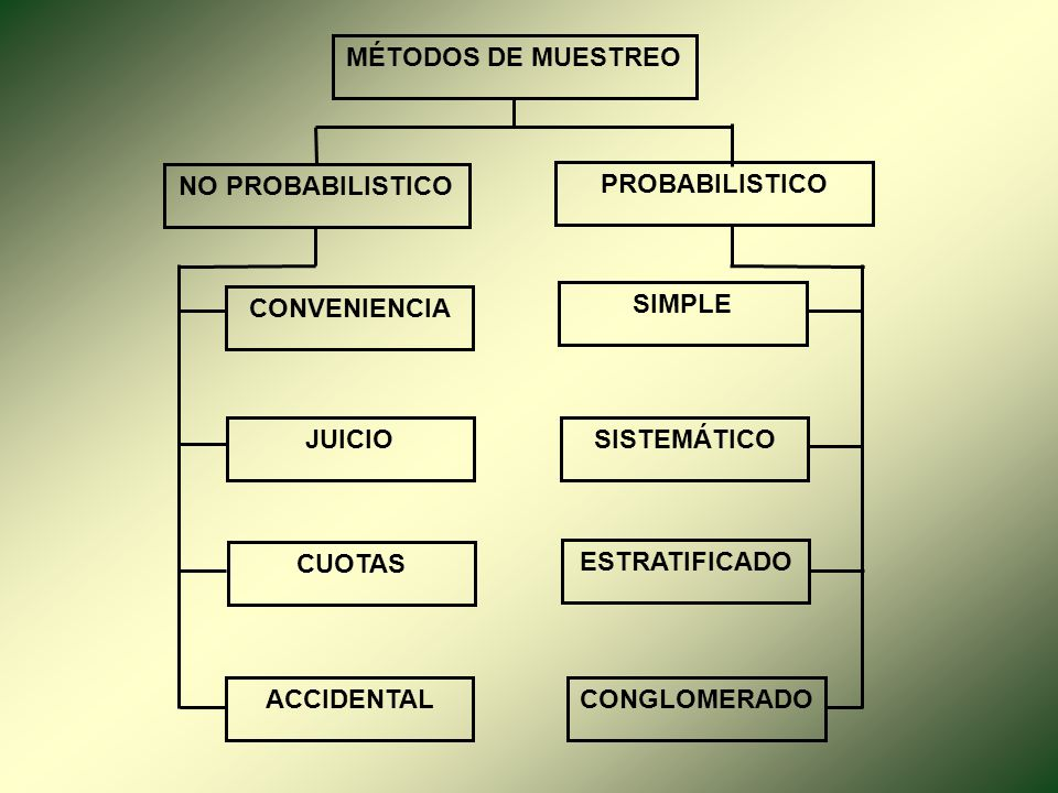 MÉTODOS DE MUESTREO NO PROBABILISTICO. PROBABILISTICO. CONVENIENCIA. SIMPLE. JUICIO. SISTEMÁTICO.