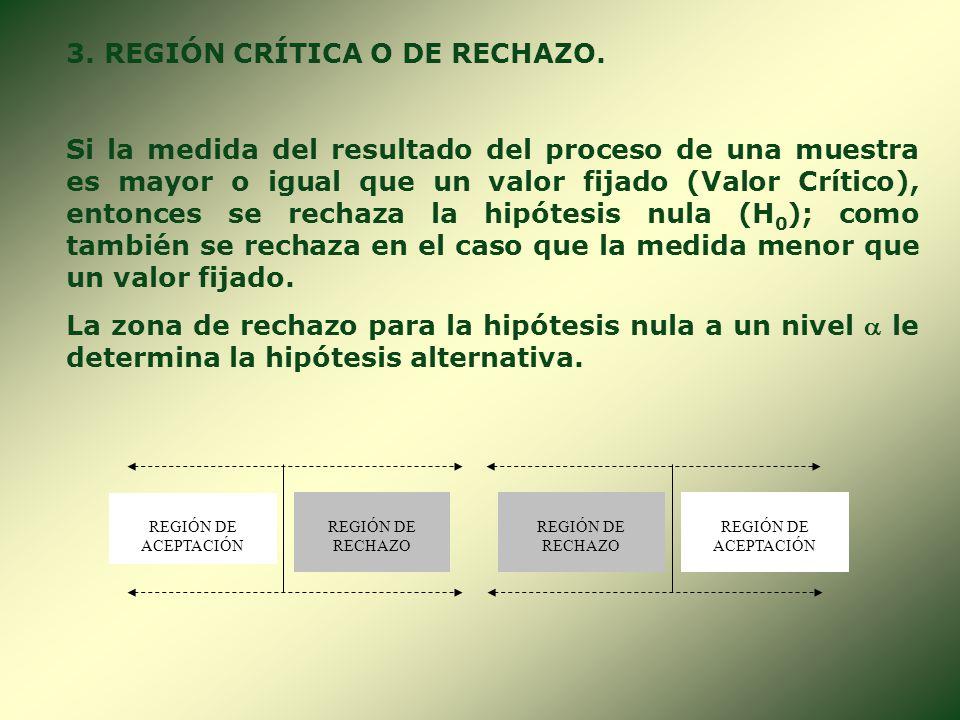 3. REGIÓN CRÍTICA O DE RECHAZO.