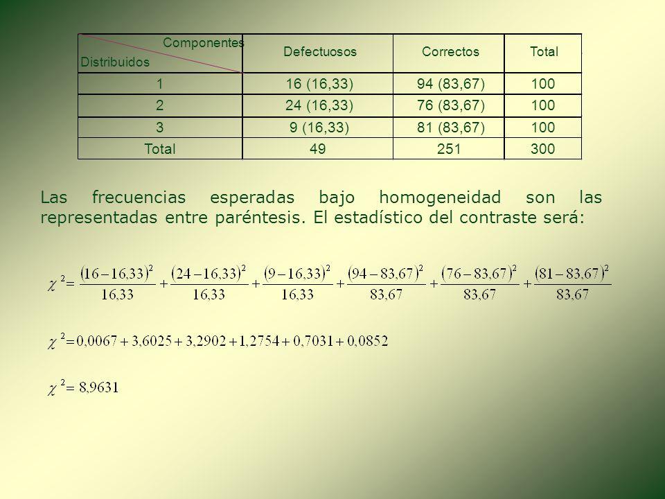 Componentes Distribuidos. 1. 16 (16,33) 94 (83,67) 100. 2. 24 (16,33) 76 (83,67) 3. 9 (16,33)