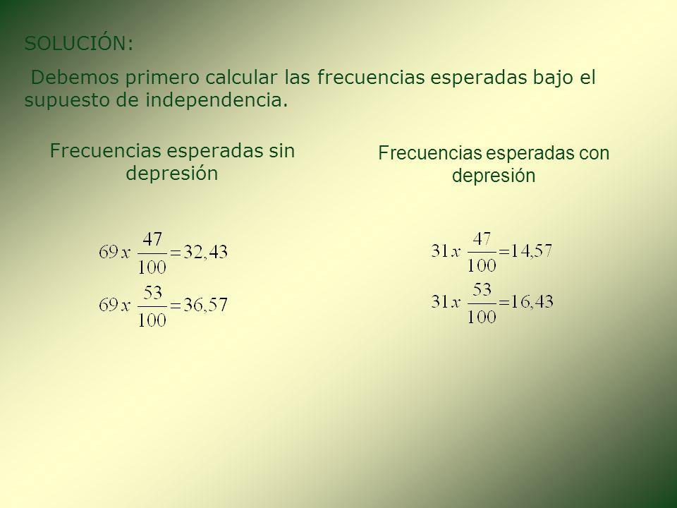 Frecuencias esperadas sin depresión