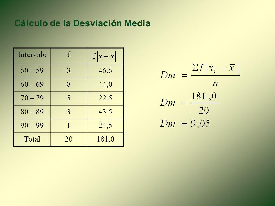 Cálculo de la Desviación Media