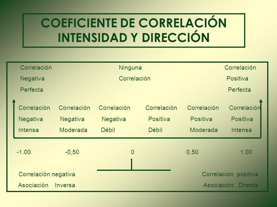 COEFICIENTE DE CORRELACIÓN INTENSIDAD Y DIRECCIÓN