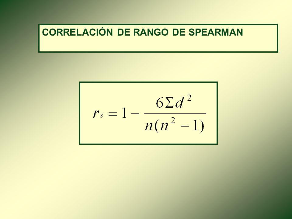 CORRELACIÓN DE RANGO DE SPEARMAN