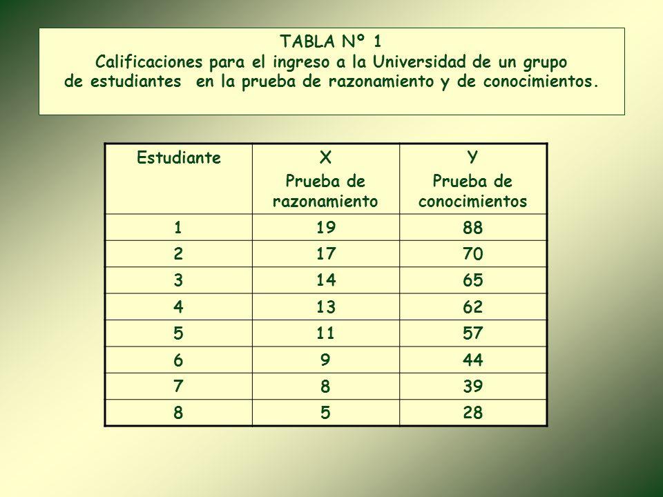 Calificaciones para el ingreso a la Universidad de un grupo